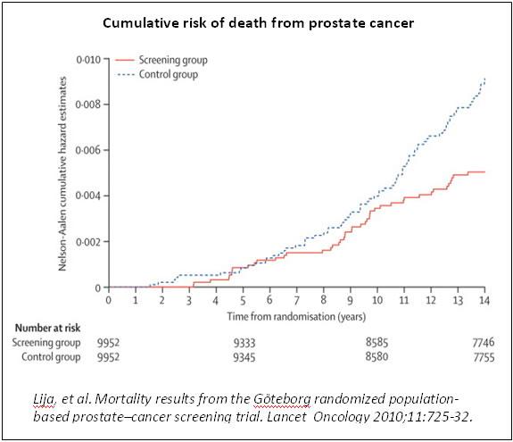 Cumulative risk of death from prostate cancer